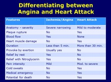 Angina vs Heart Attack