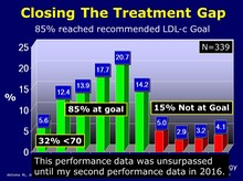 Closing The Treatment Gap 2006