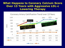 Coronary Calcium Score Over 13 years of Follow Up