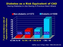 Diabetes as CHD Risk Equivalent