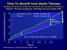 Early Onset of Benefit of Statin Therapy